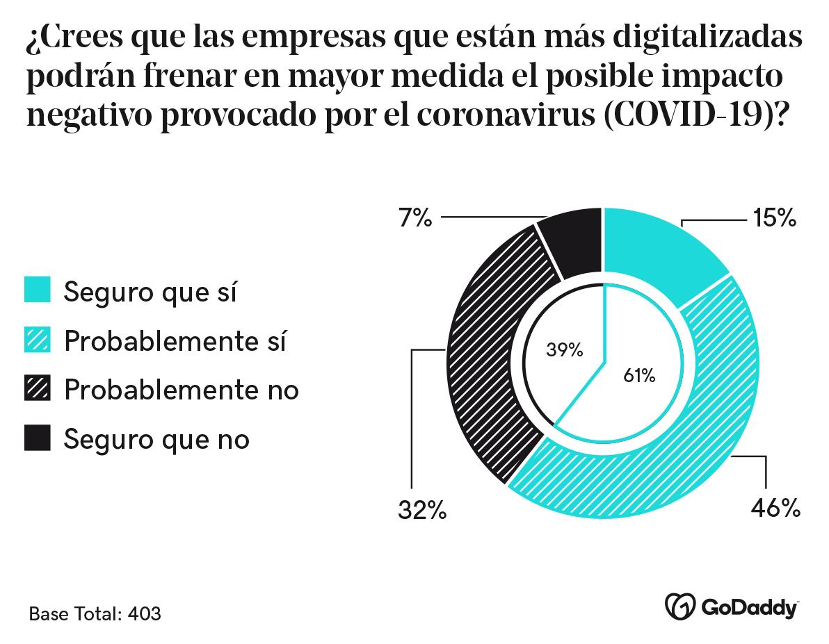 Imagen del gráfico sobre la opinión acerca de la digitalización para frenar el impacto del coronavirus