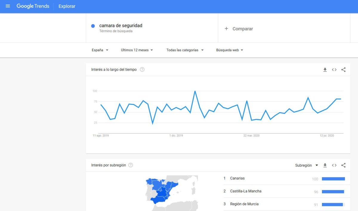 """Imagen de Google Trends analizando el término """"cámara de seguridad""""."""