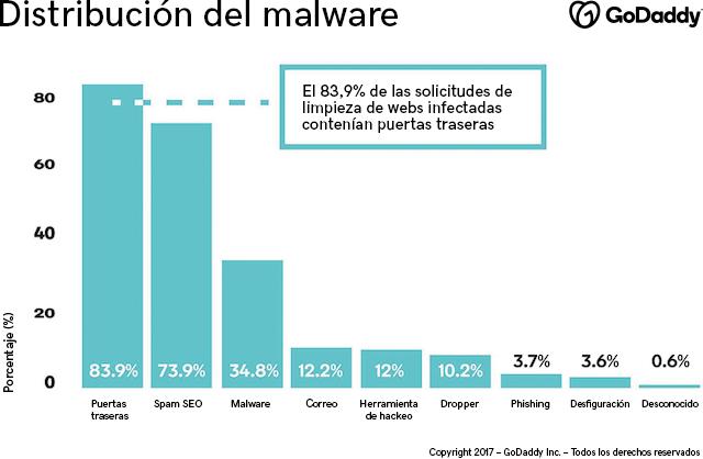 Gráfico con datos de seguridad en Internet sobre cómo se distribuyen los ataques de malware