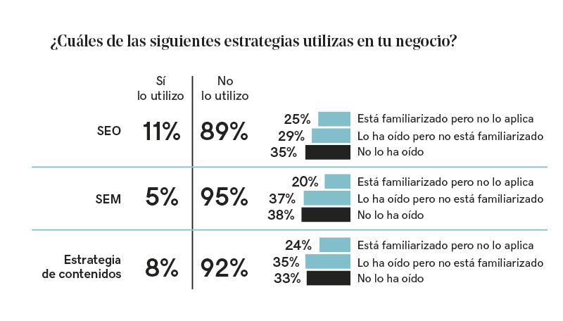 Gráfica con los porcentajes detallados de las estrategias SEO, SEM y de contenido.