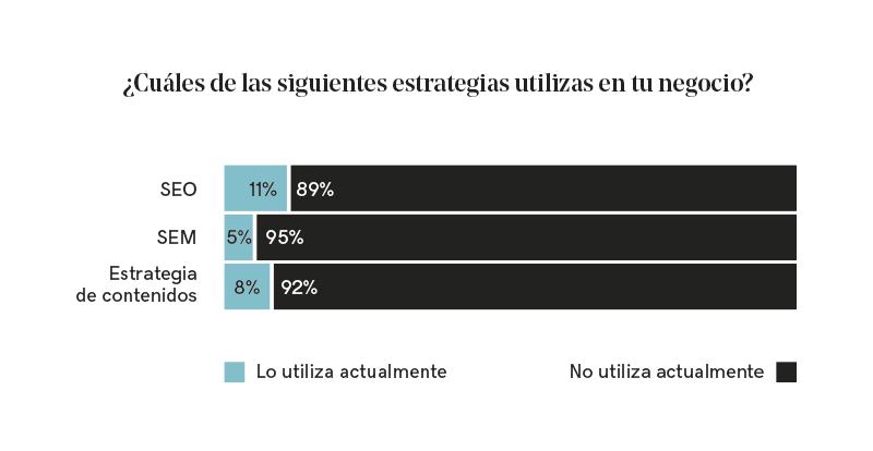 Gráfica con los porcentajes de las estrategias SEO, SEM y de contenido.