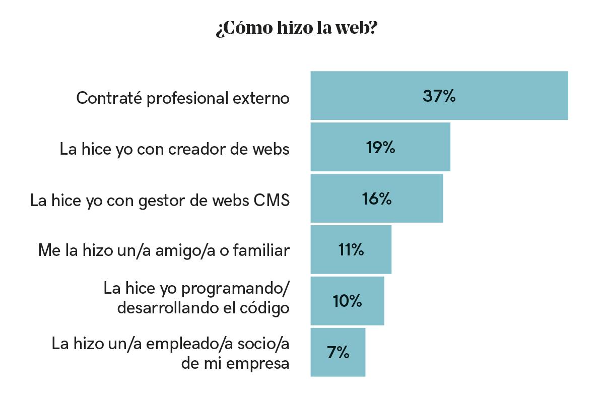 Cómo crean su página web los pequeños negocios