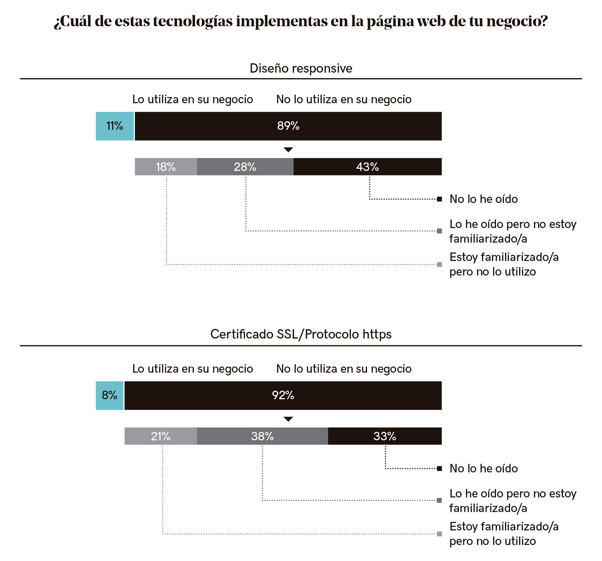 Tecnologías implementadas en las pymes españolas
