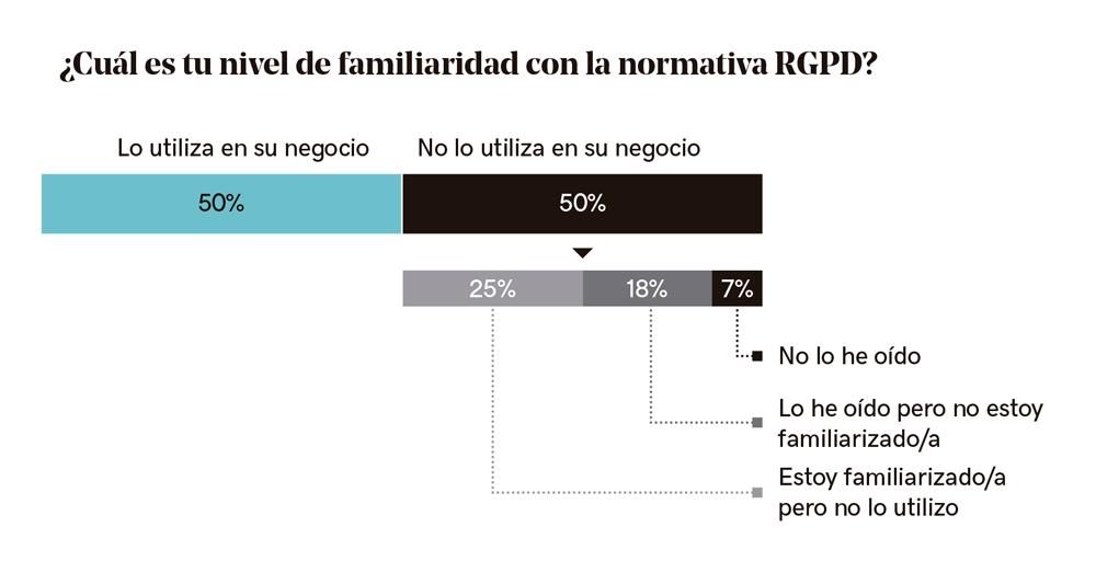Normativa RGPD