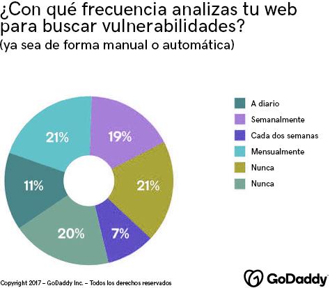Gráfico con la frecuencia de análisis de vulnerabilidades de las empresas