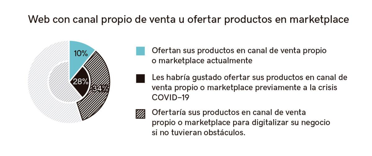 Gráfico complementario empresas canal de venta propio y oferta de productos en marketplace