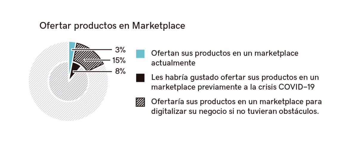 Gráfico detallado empresas que ofrecen productos en marketplace.