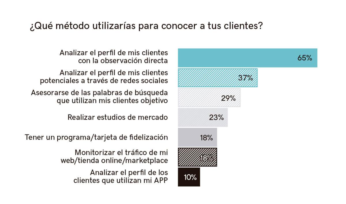 Gráfico pregunta sobr métodos para conocer a los clientes
