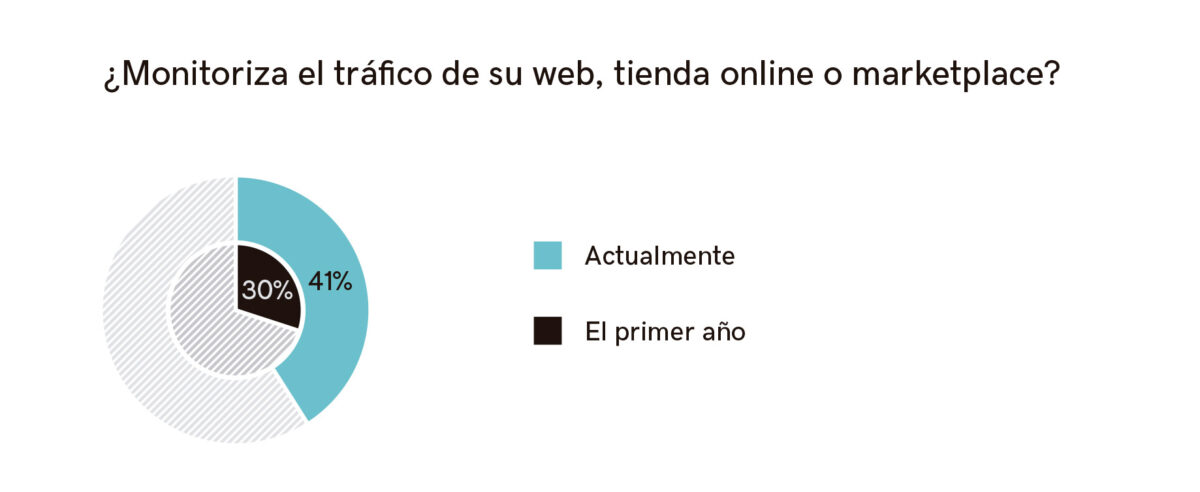 Gráfico monitorización web, tienda o marketplace