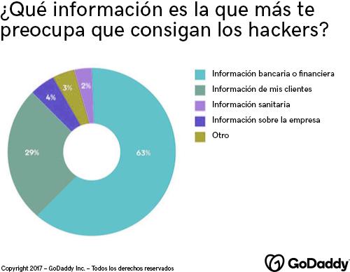 Gráfico con datos sobre qué información preocupa que roben los hackers