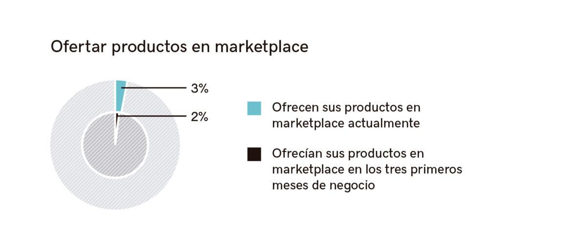 Gráfico empresas que ofrecen productos en marketplace