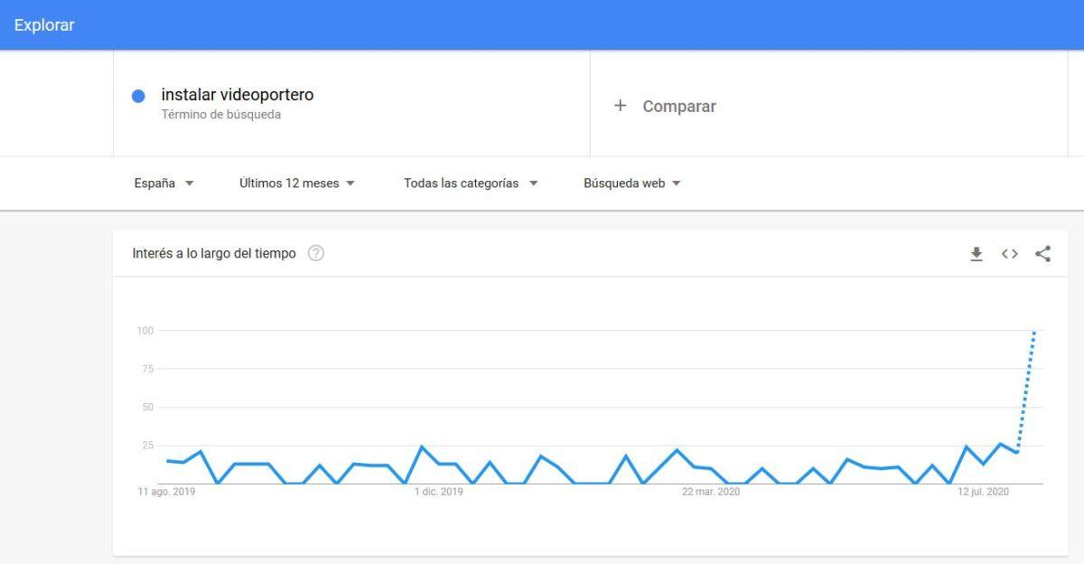 """Imagen de Google Trends analizando el término """"instalar videoportero""""."""