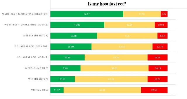 Resultados comparativa de servidores de GoDaddy