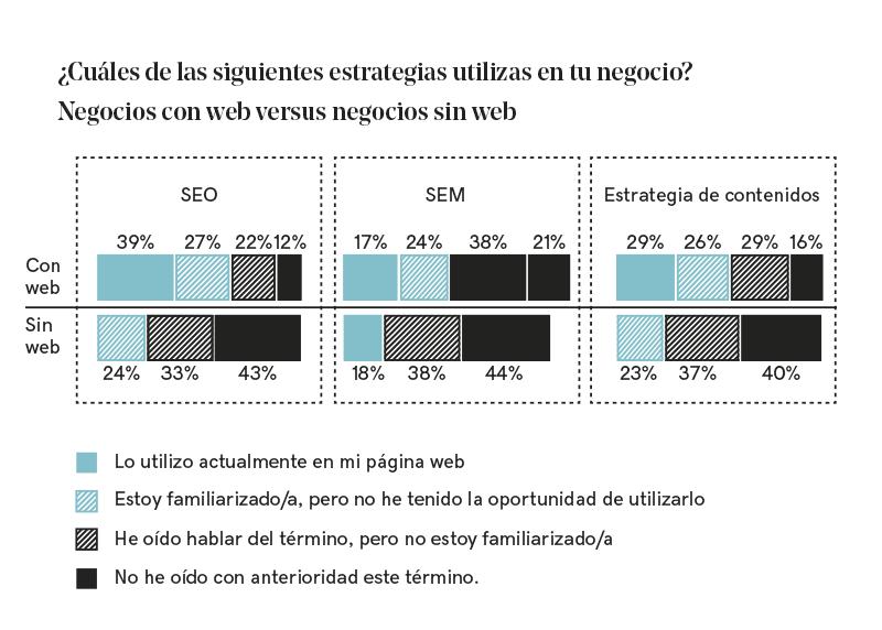 Gráfica con los porcentajes de las estrategias que aplican los negocios con web frente a los negocios sin web.