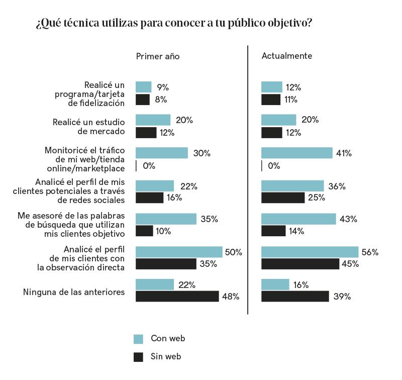 Gráfica con la comparativa de porcentajes de las técnicas de estudio del público objetivo entre negocios con web y sin web.