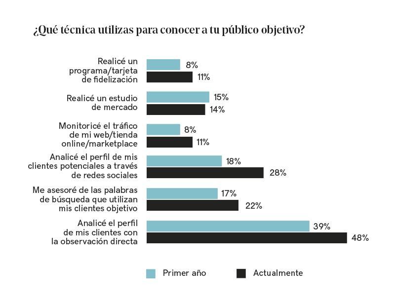 Gráfica con la comparativa de porcentajes de las técnicas de estudio del público objetivo.