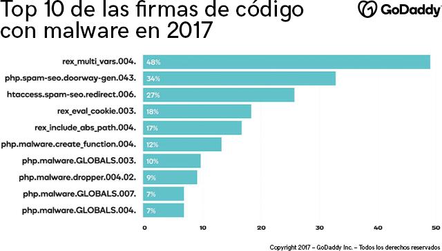 Gráfico con las 10 firmas de malware más destacadas en 2017