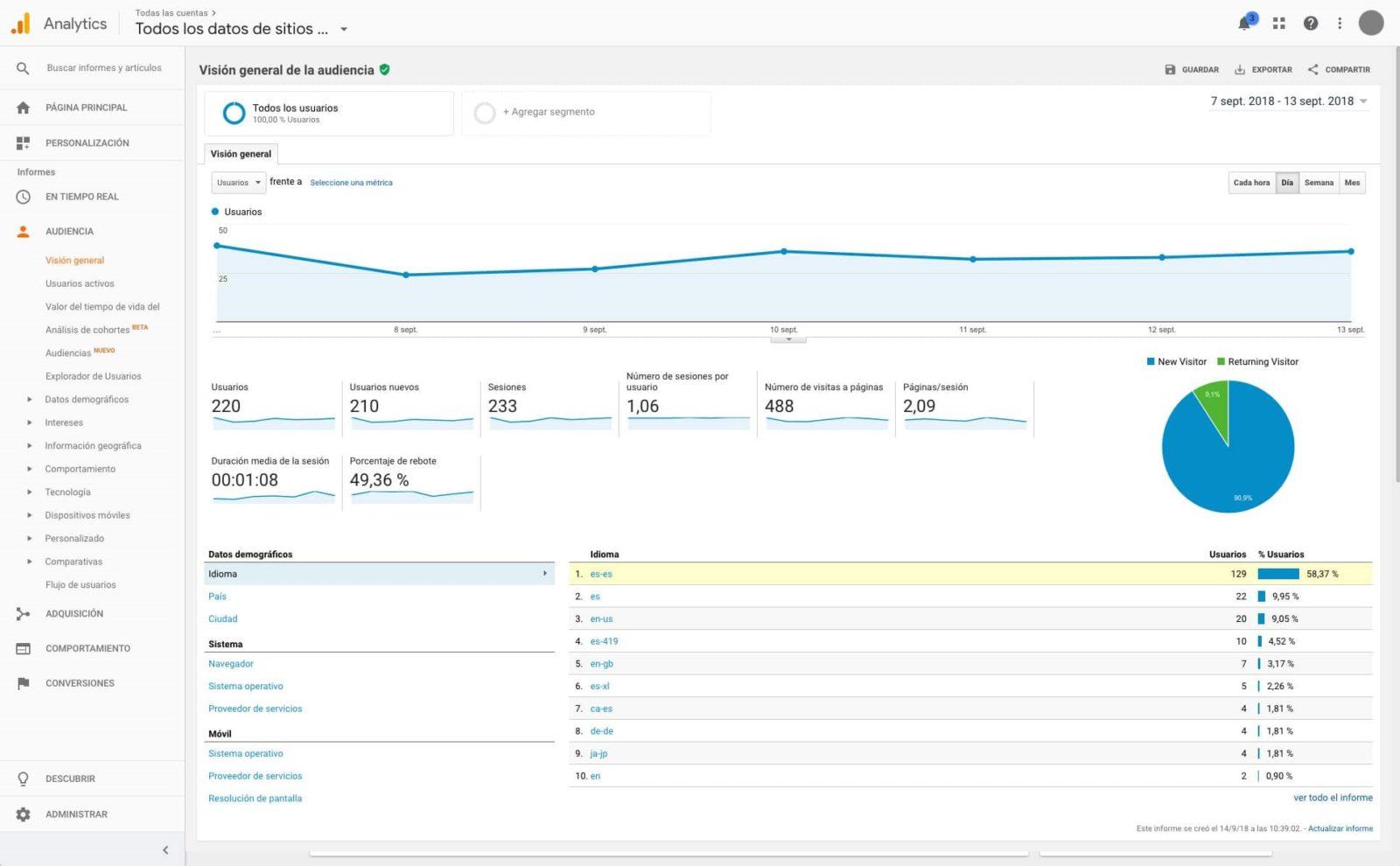 Audiencia google analytics