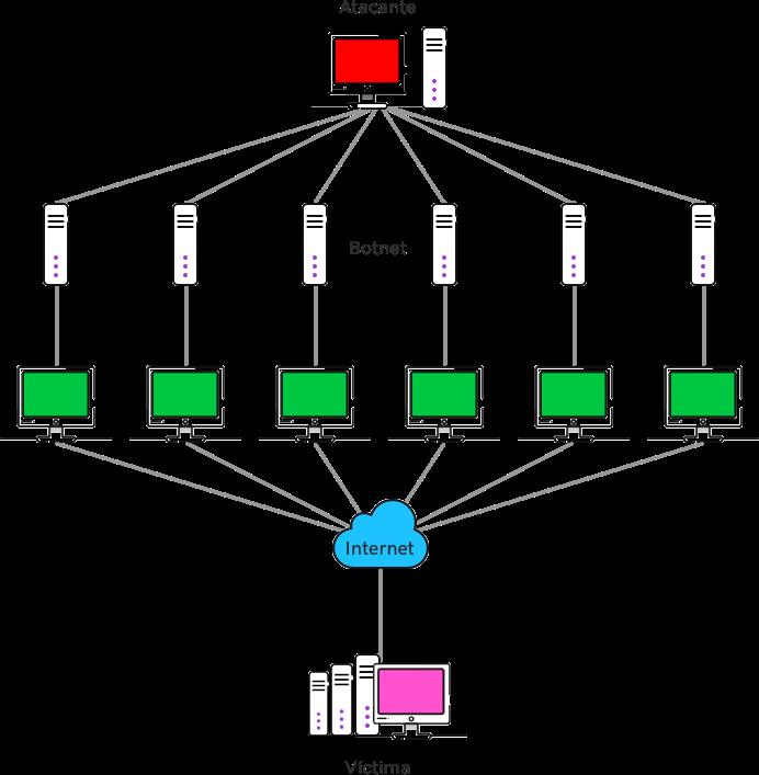 cómo funciona un ataque DDoS
