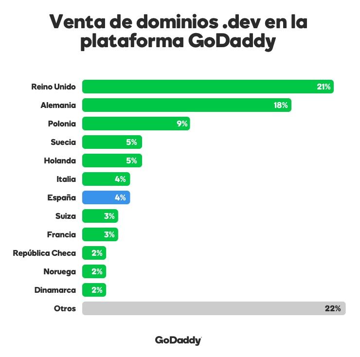 Venta de dominios .dev en GoDaddy