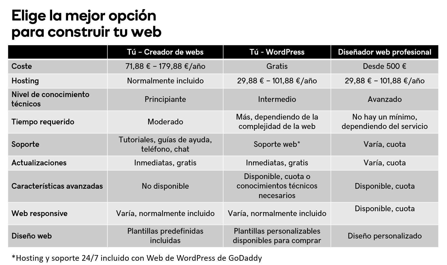 Opciones-construir-web