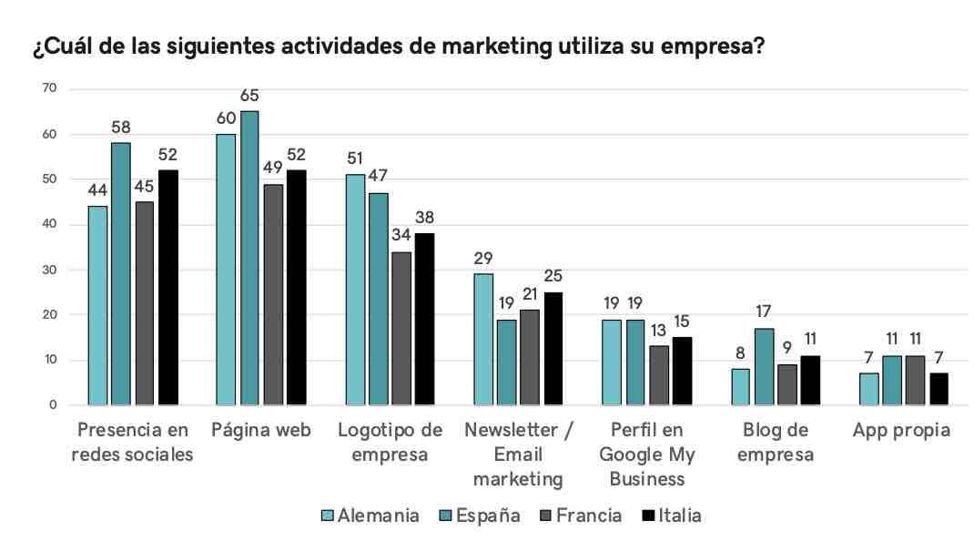 Actividades de marketing para pymes
