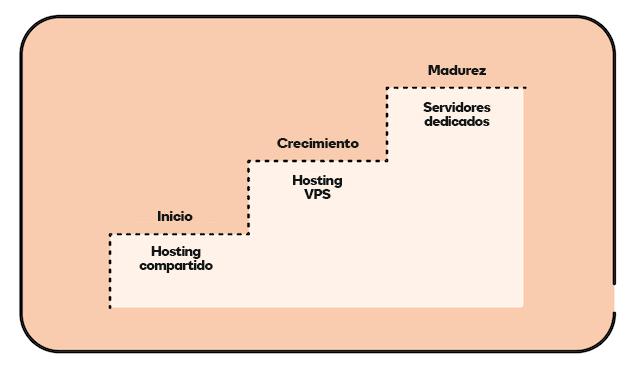 Imagen del ciclo de vida del hosting