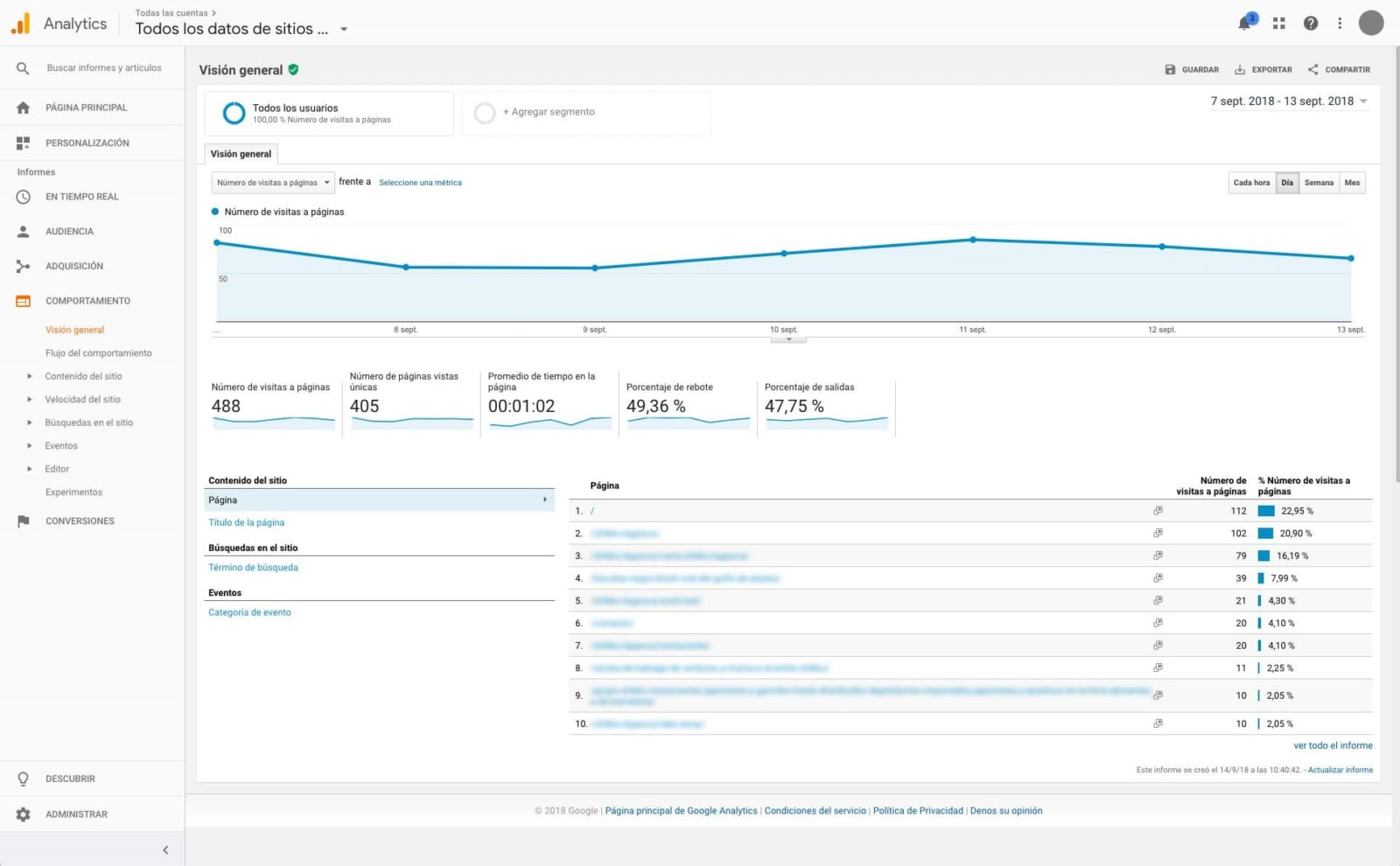 comportamiento google analytics
