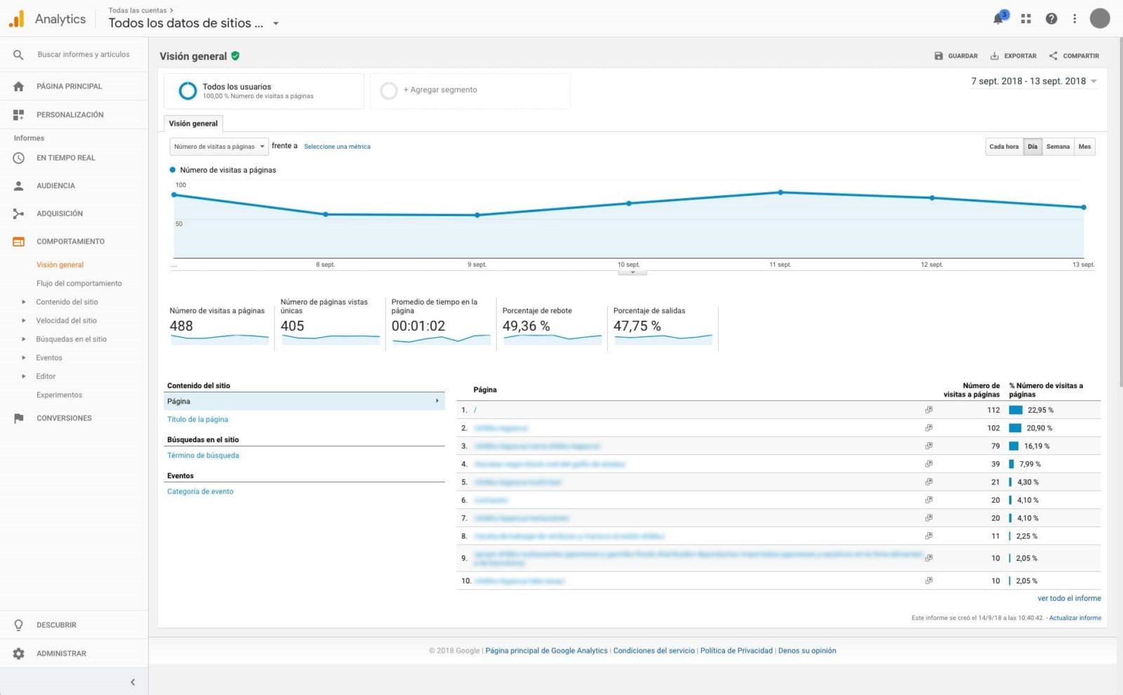 comportamiento google analytics