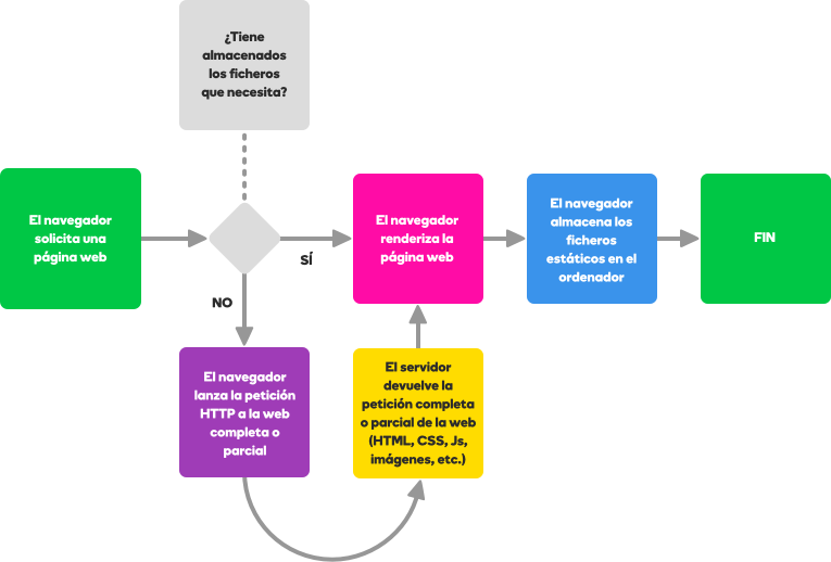 Diagrama de flujo de cómo mejorar la velocidad de carga web en la caché del navegador