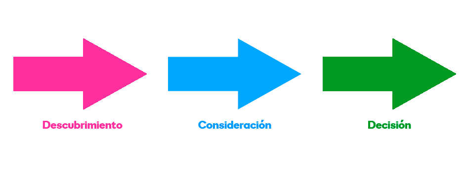 Fases del buyer Journey