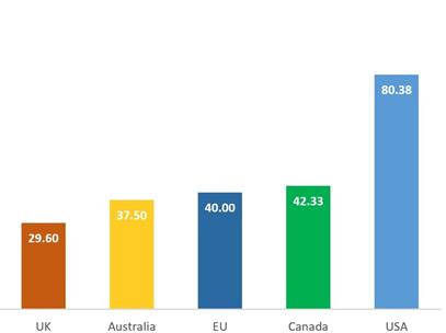 Gráfico de las tarifas medias mensuales.