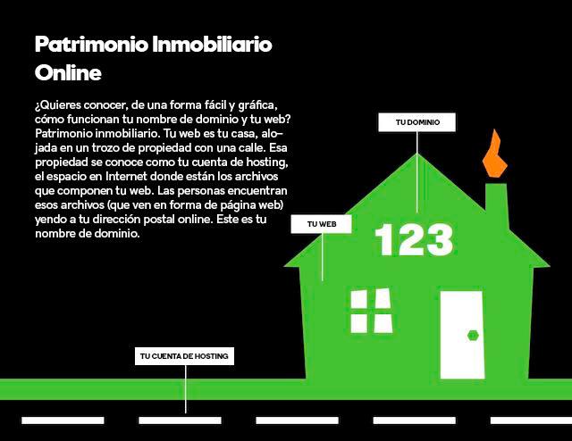 patrimonio inmobilario online
