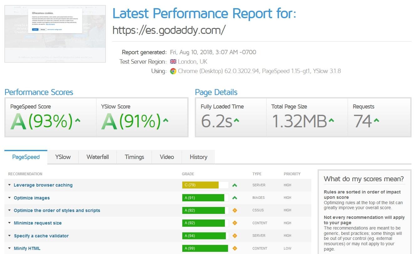 Resultados del test de velocidad web de GTmetrix