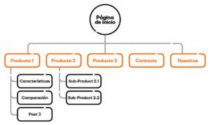Seo técnico para WordPress Estructura por páginas