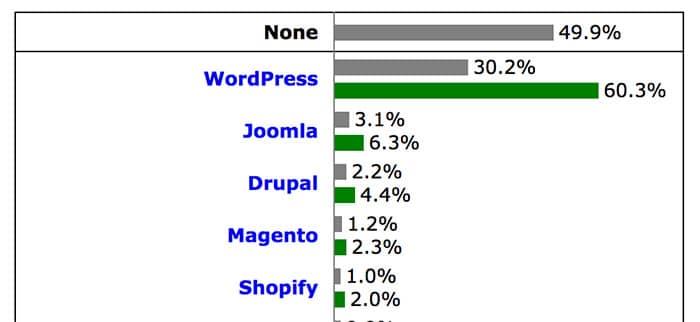 Gráfico comparativo de CMS donde WordPress representa el 30% de uso